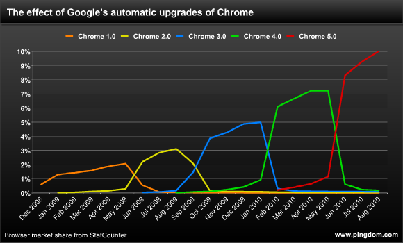 Google Chrome Browser growth